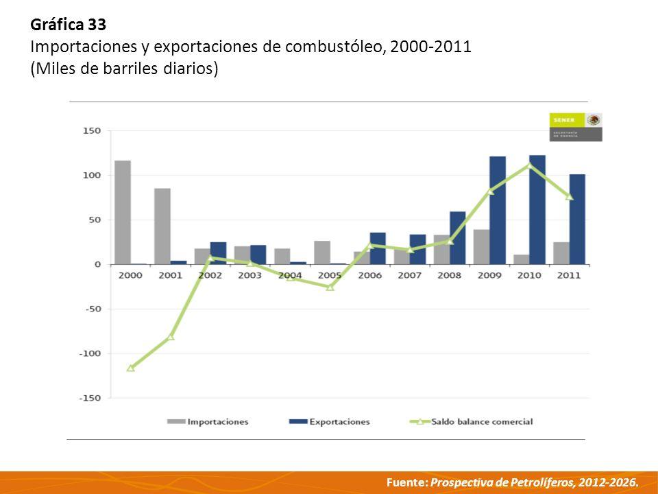 Gráfica 33 Importaciones y exportaciones de combustóleo, 2000-2011 (Miles de barriles diarios)