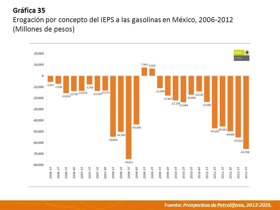 Gráfica 35 Erogación por concepto del IEPS a las gasolinas en México, 2006-2012 (Millones de pesos)