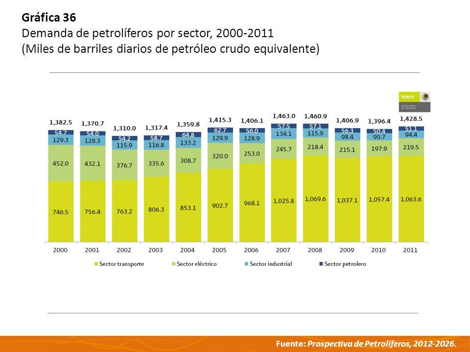 Gráfica 36 Demanda de petrolíferos por sector, 2000-2011.