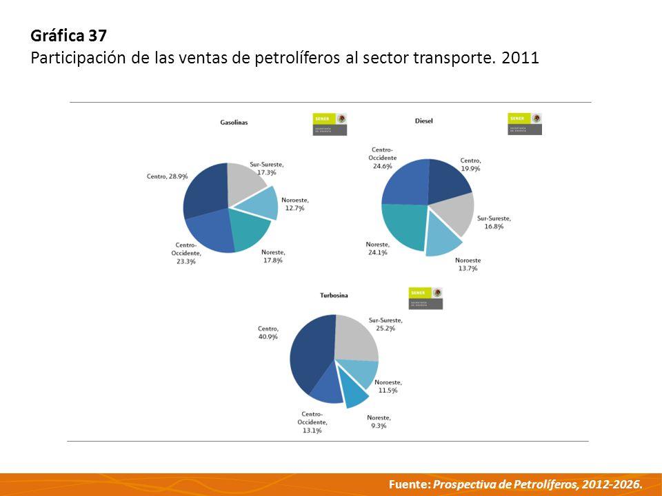 Gráfica 37 Participación de las ventas de petrolíferos al sector transporte. 2011