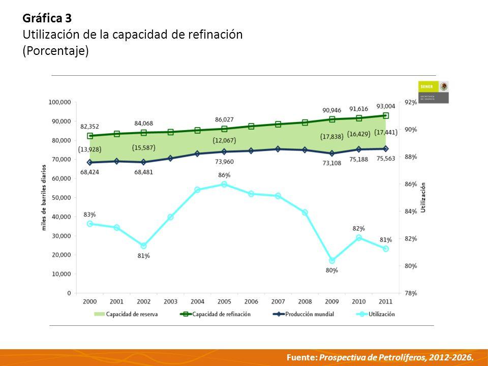 Gráfica 3 Utilización de la capacidad de refinación (Porcentaje)