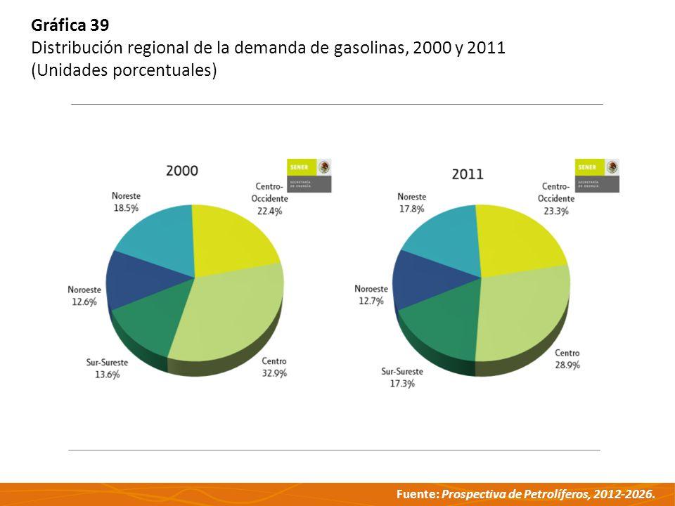 Gráfica 39 Distribución regional de la demanda de gasolinas, 2000 y 2011 (Unidades porcentuales)