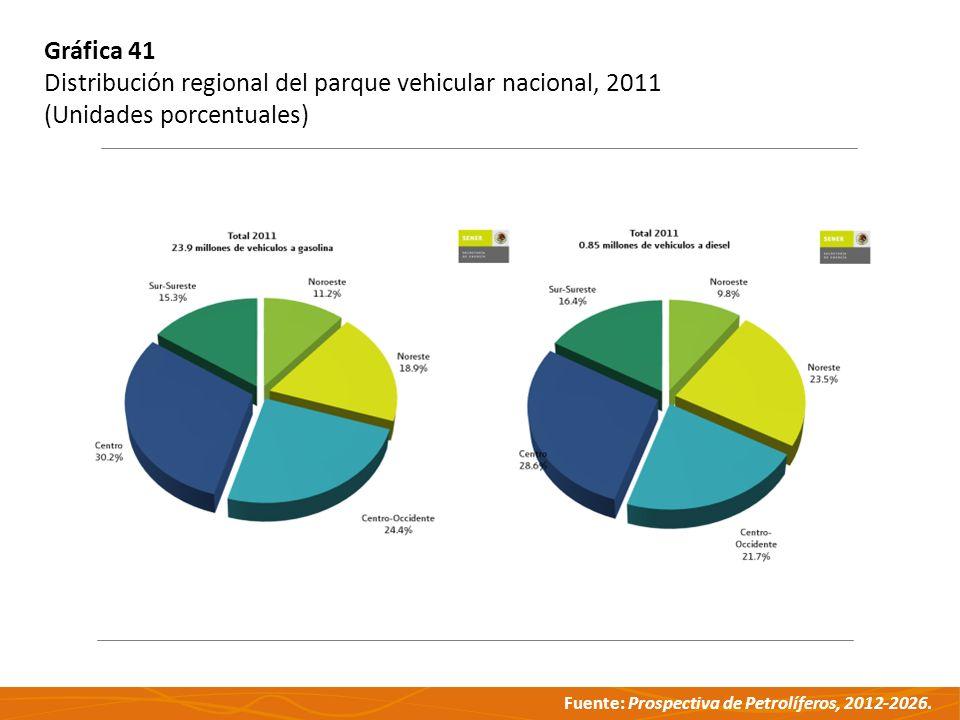 Gráfica 41 Distribución regional del parque vehicular nacional, 2011 (Unidades porcentuales)