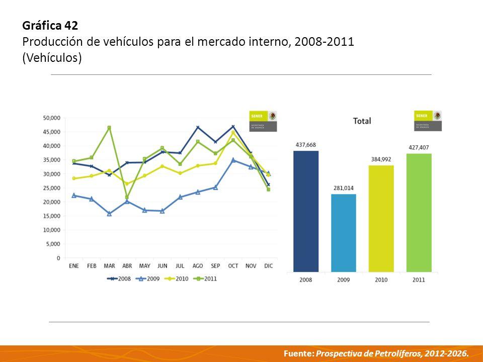 Gráfica 42 Producción de vehículos para el mercado interno, 2008-2011 (Vehículos)