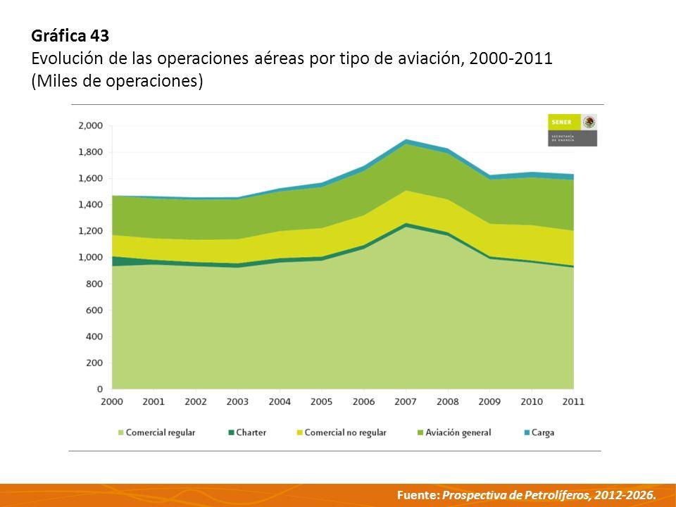 Gráfica 43 Evolución de las operaciones aéreas por tipo de aviación, 2000-2011.
