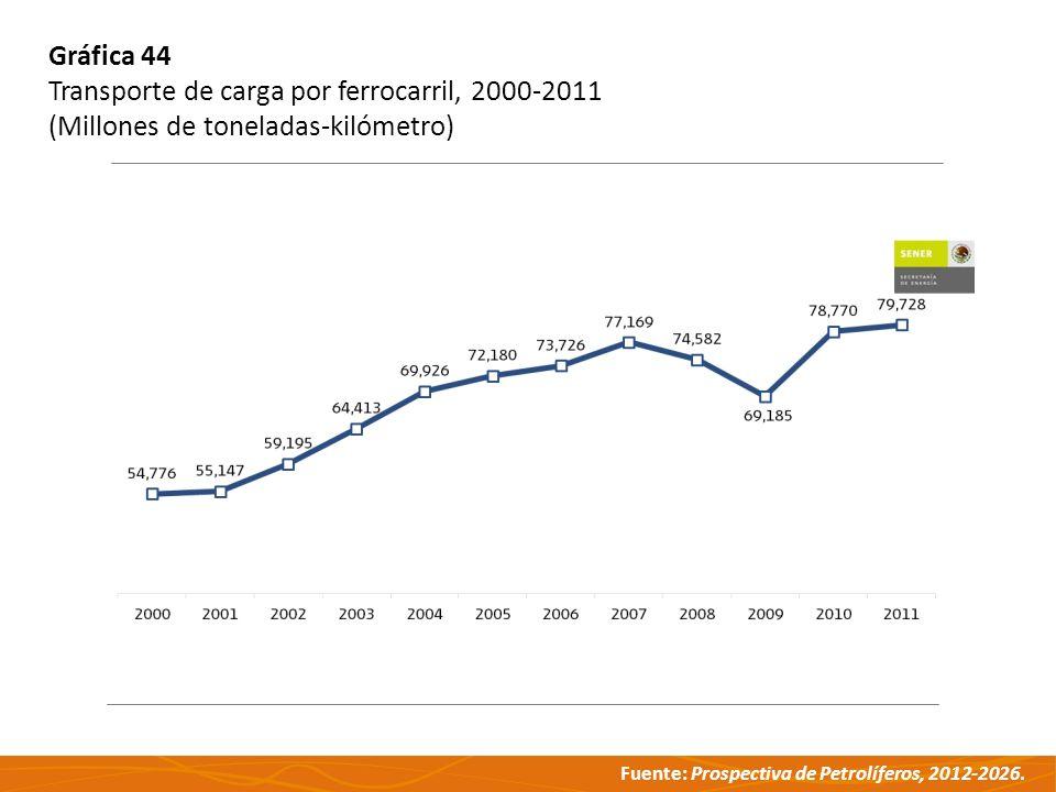 Gráfica 44 Transporte de carga por ferrocarril, 2000-2011 (Millones de toneladas-kilómetro)