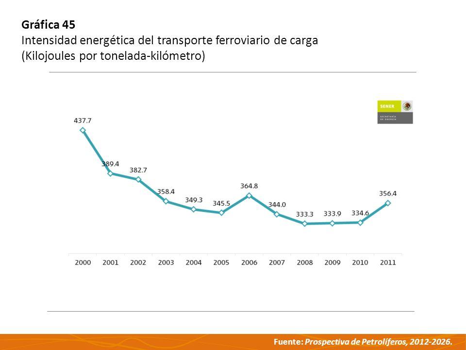 Gráfica 45 Intensidad energética del transporte ferroviario de carga.