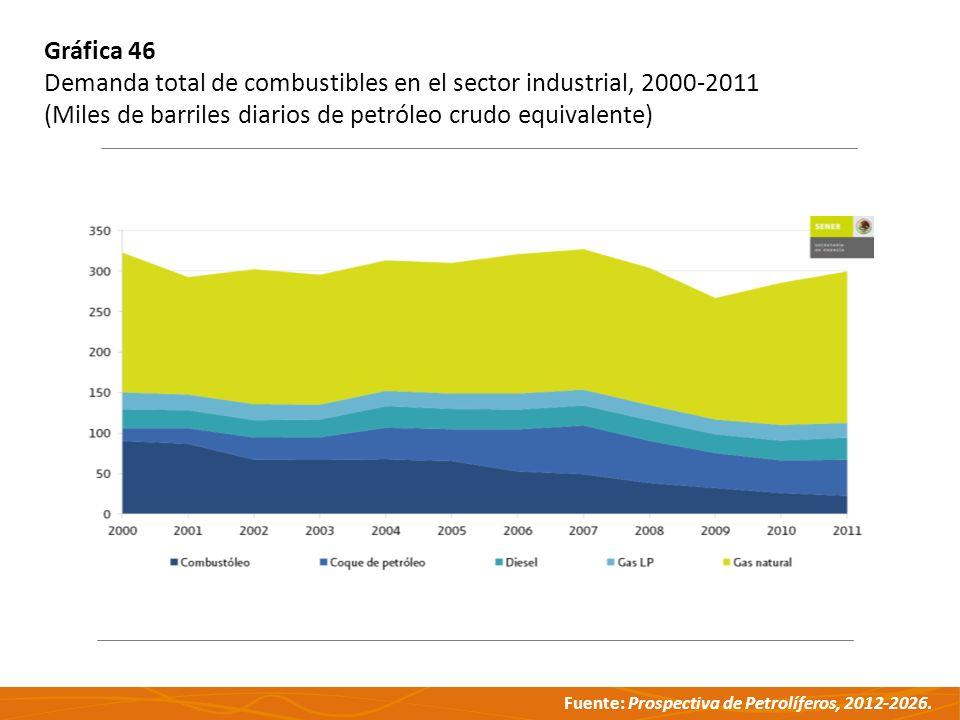 Gráfica 46 Demanda total de combustibles en el sector industrial, 2000-2011.