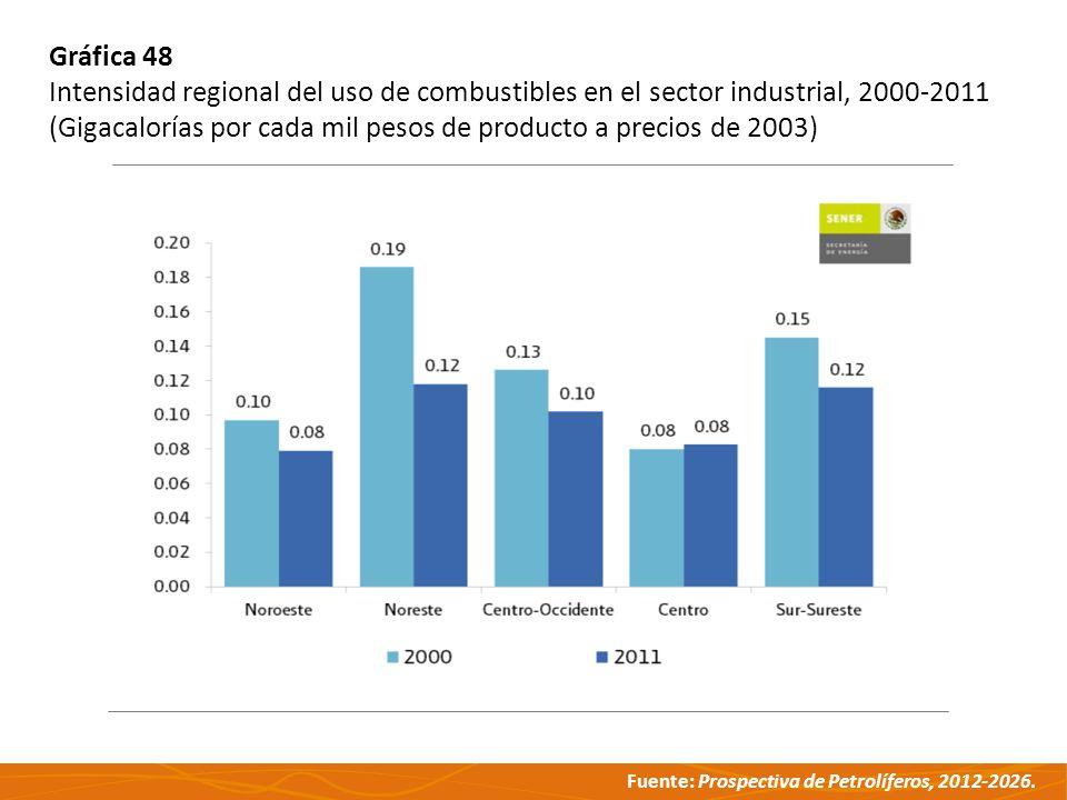Gráfica 48 Intensidad regional del uso de combustibles en el sector industrial, 2000-2011.