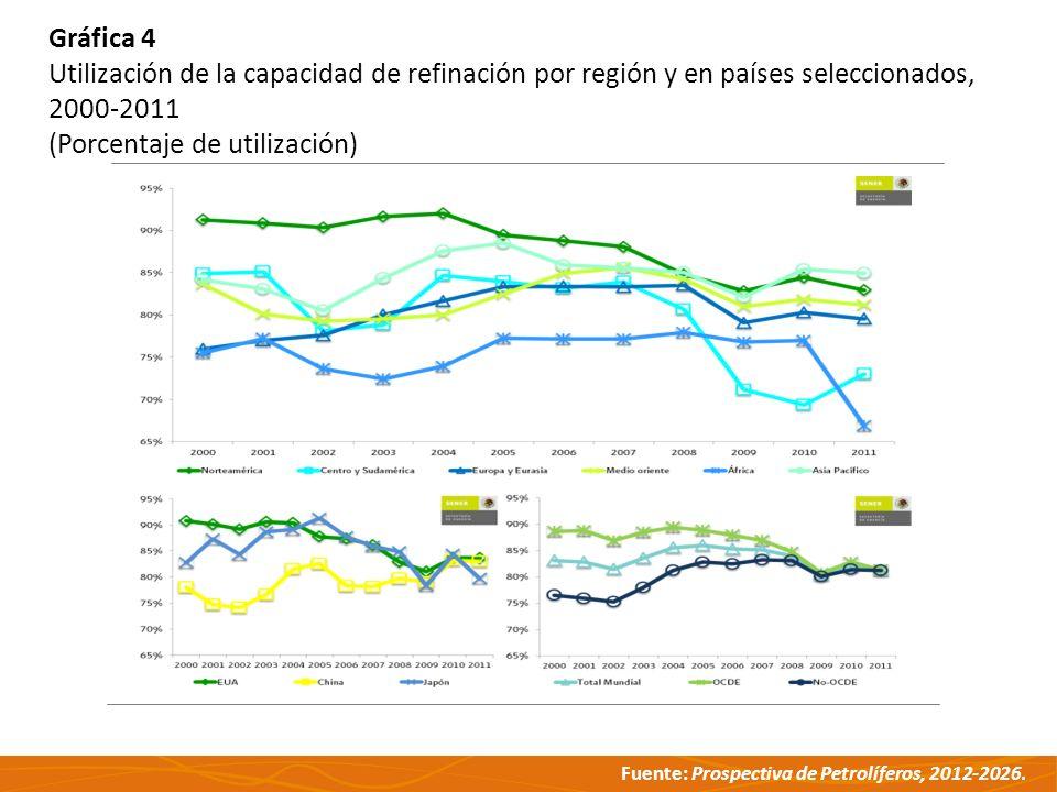 Gráfica 4 Utilización de la capacidad de refinación por región y en países seleccionados, 2000-2011.