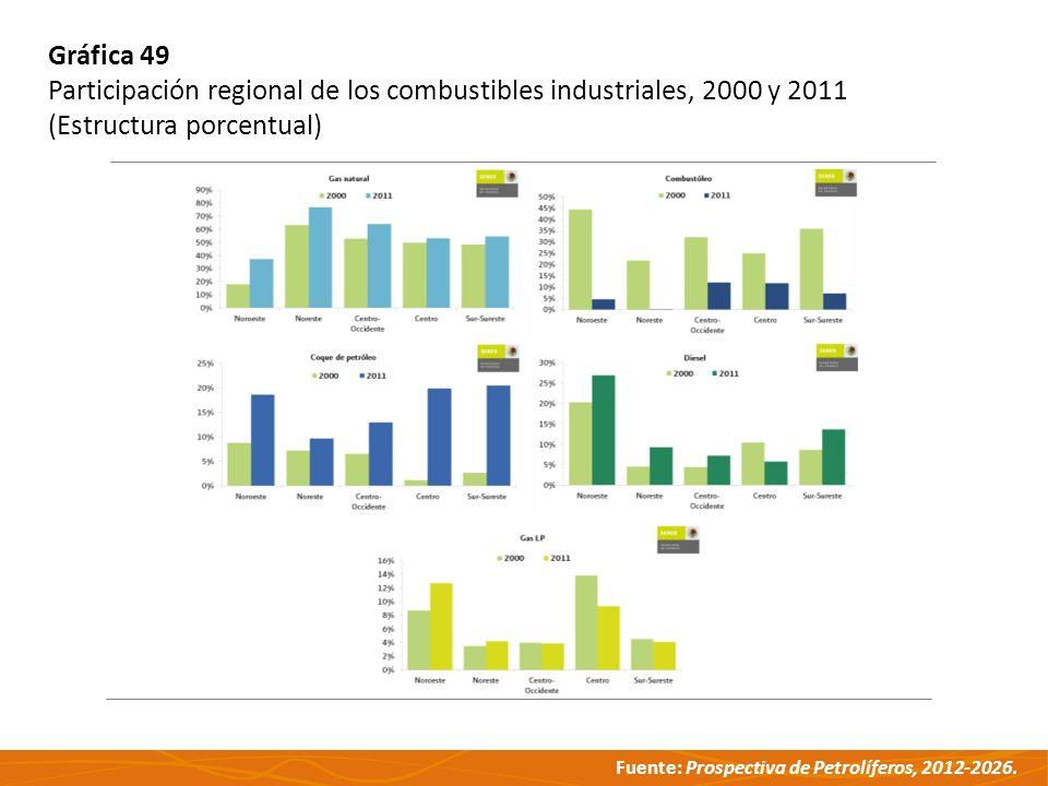 Gráfica 49 Participación regional de los combustibles industriales, 2000 y 2011.