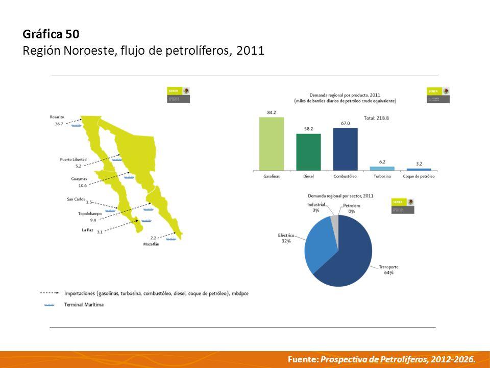 Gráfica 50 Región Noroeste, flujo de petrolíferos, 2011