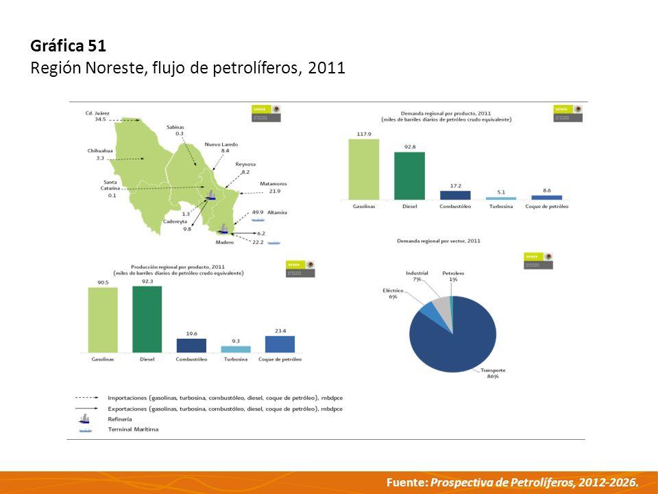 Gráfica 51 Región Noreste, flujo de petrolíferos, 2011
