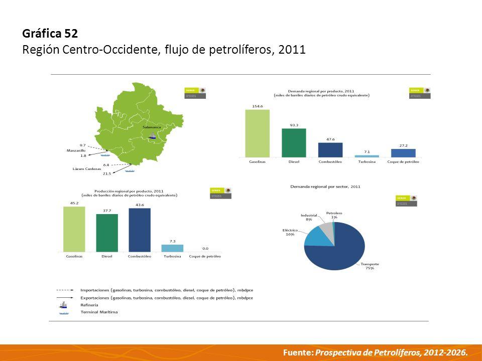 Gráfica 52 Región Centro-Occidente, flujo de petrolíferos, 2011