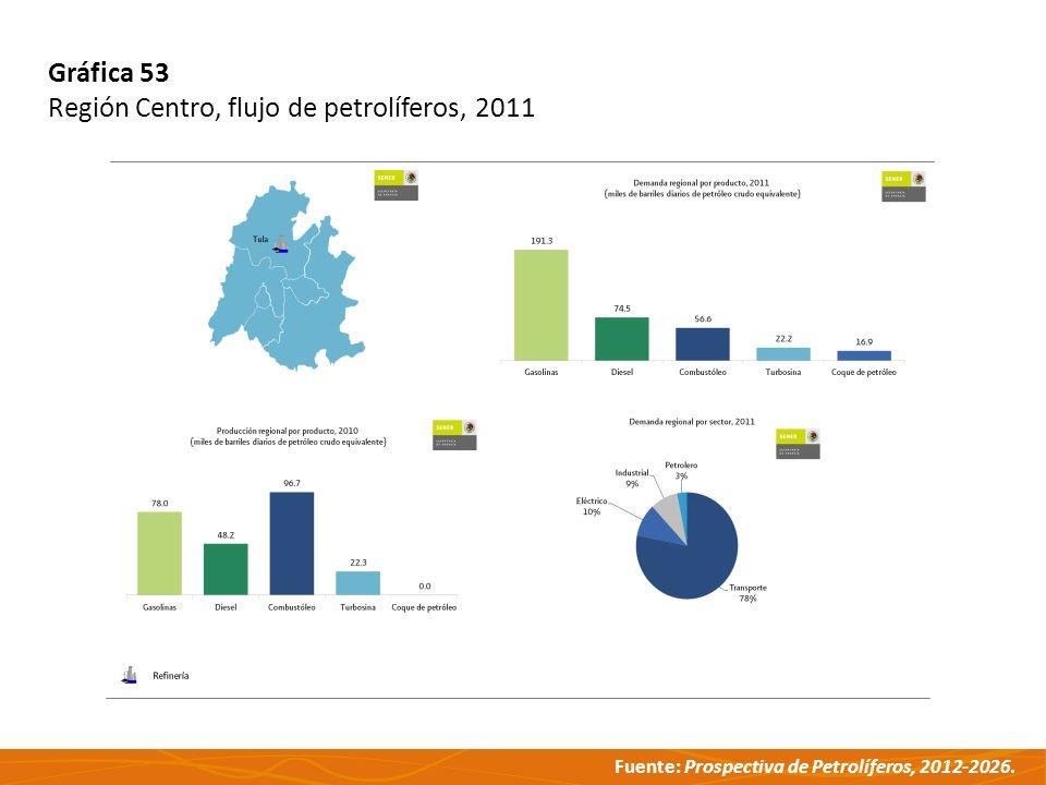 Gráfica 53 Región Centro, flujo de petrolíferos, 2011