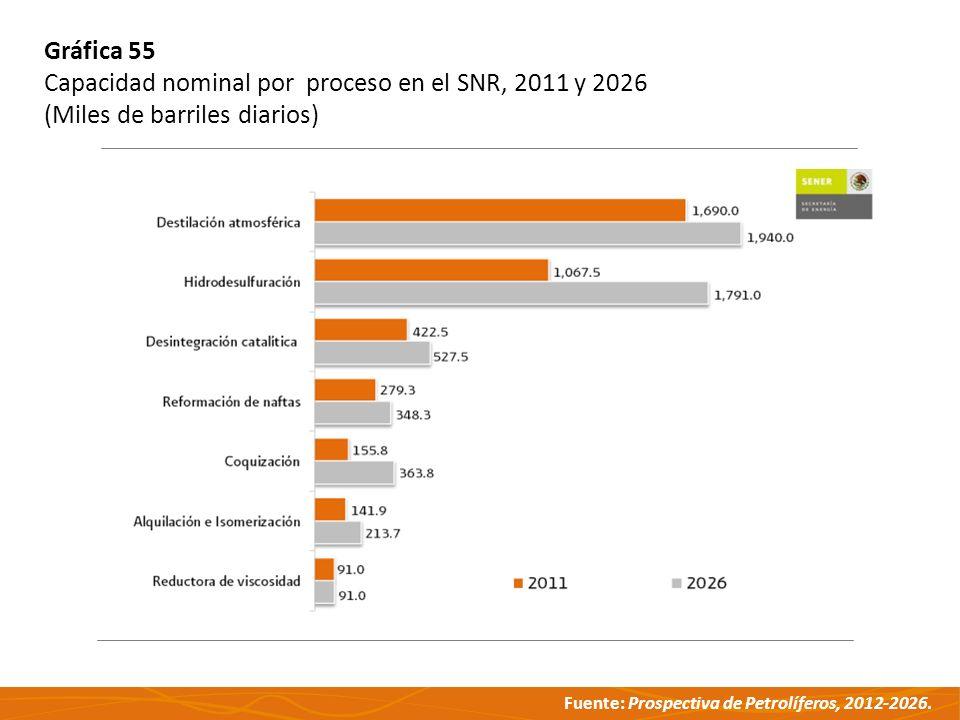 Gráfica 55 Capacidad nominal por proceso en el SNR, 2011 y 2026 (Miles de barriles diarios)