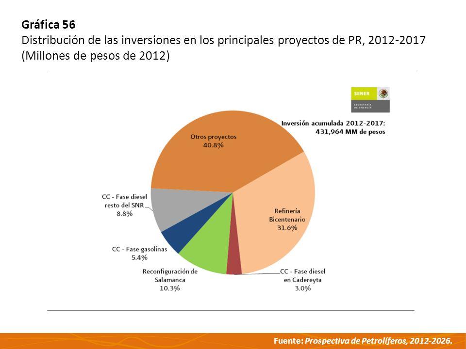 Gráfica 56 Distribución de las inversiones en los principales proyectos de PR, 2012-2017.