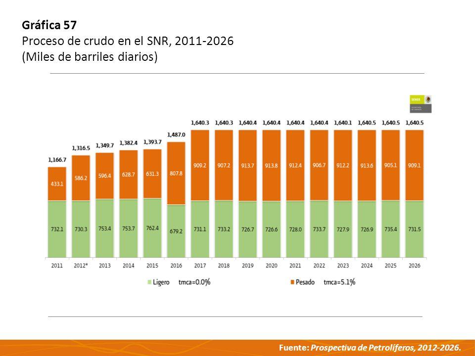 Gráfica 57 Proceso de crudo en el SNR, 2011-2026 (Miles de barriles diarios)