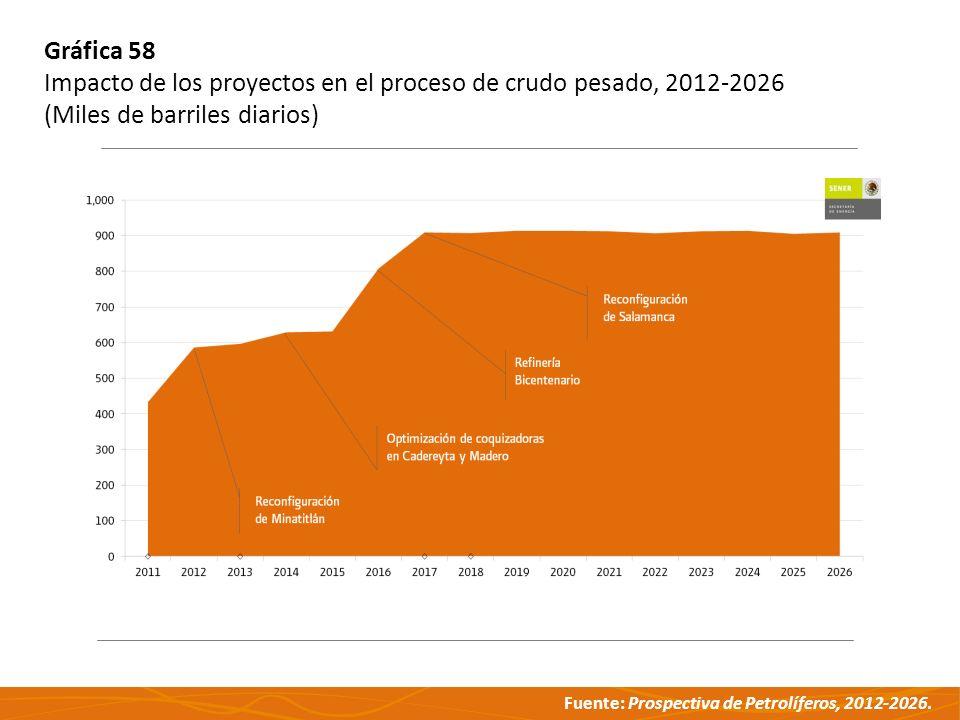 Gráfica 58 Impacto de los proyectos en el proceso de crudo pesado, 2012-2026.