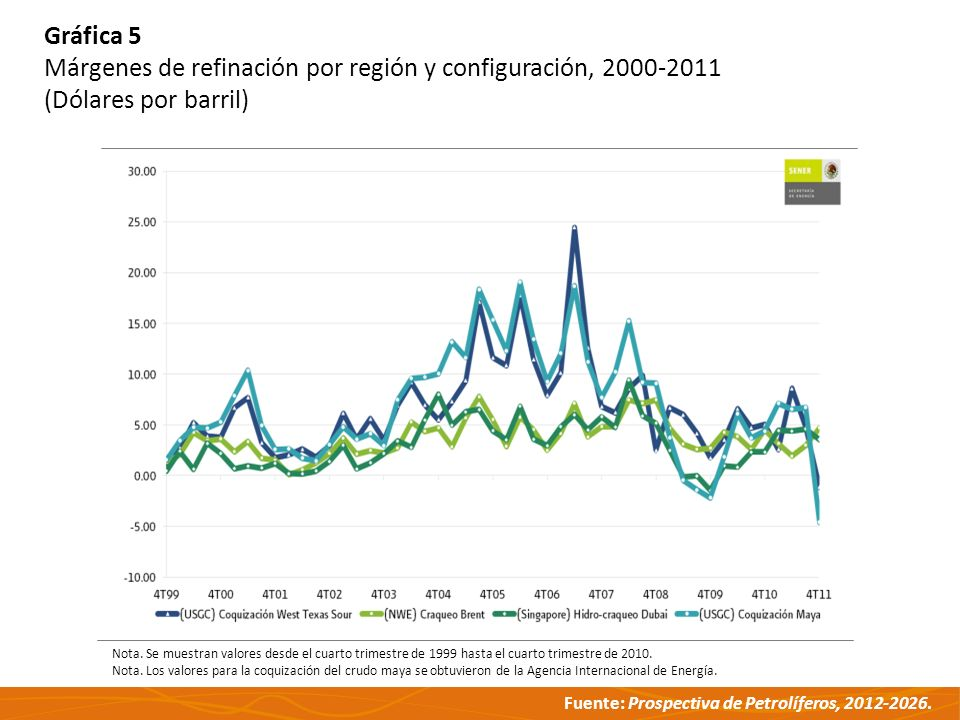 Márgenes de refinación por región y configuración, 2000-2011