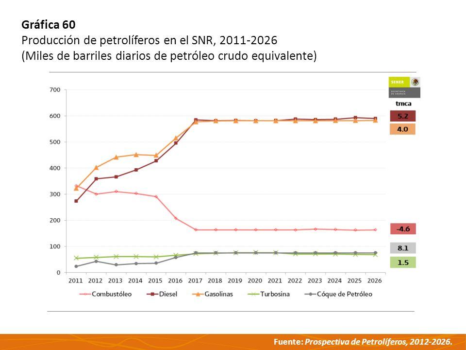 Gráfica 60 Producción de petrolíferos en el SNR, 2011-2026.