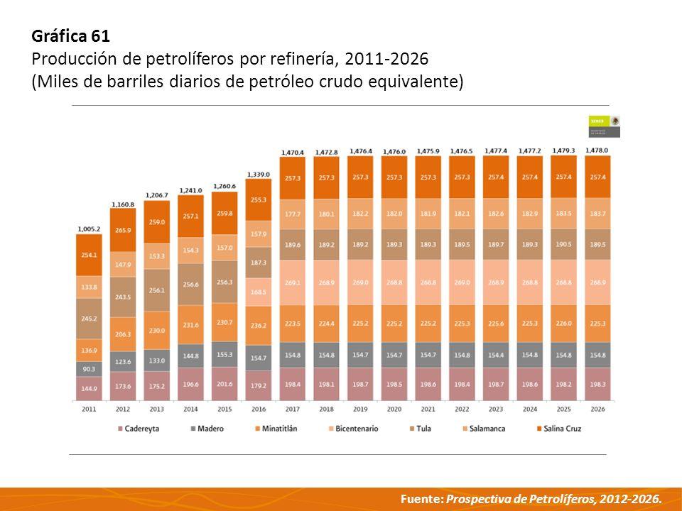 Gráfica 61 Producción de petrolíferos por refinería, 2011-2026.