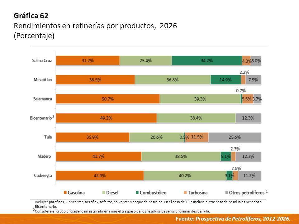 Rendimientos en refinerías por productos, 2026 (Porcentaje)