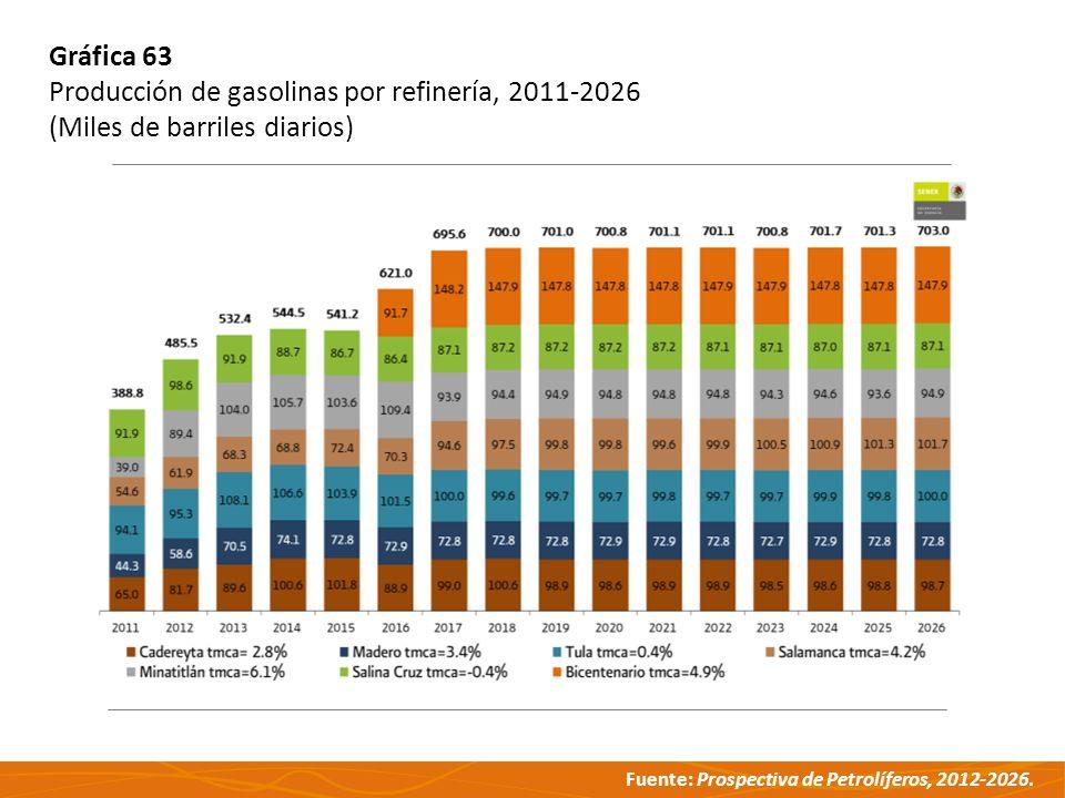 Gráfica 63 Producción de gasolinas por refinería, 2011-2026 (Miles de barriles diarios)