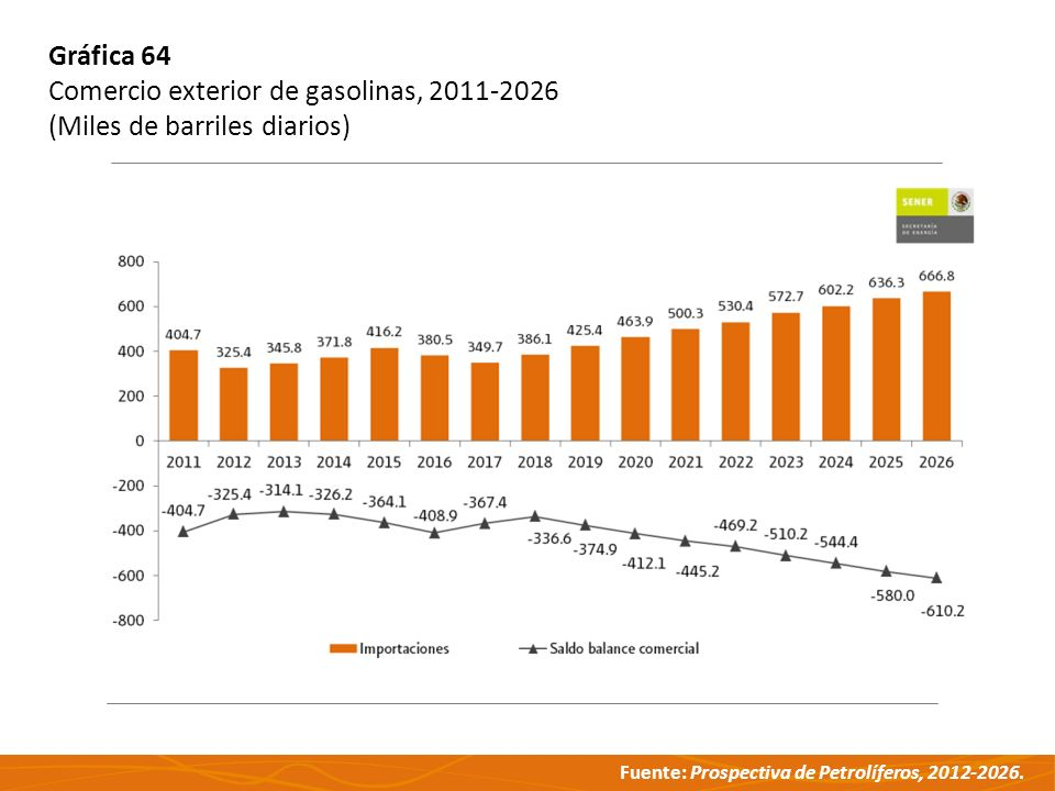 Gráfica 64 Comercio exterior de gasolinas, 2011-2026 (Miles de barriles diarios)