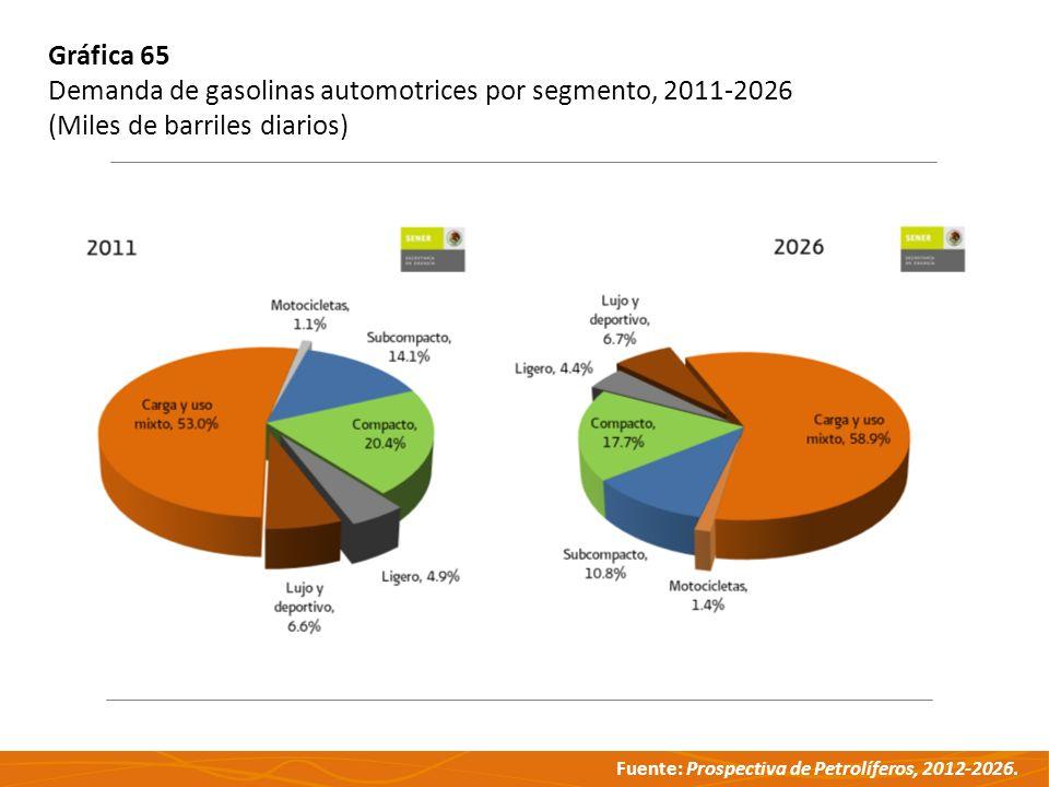 Gráfica 65 Demanda de gasolinas automotrices por segmento, 2011-2026 (Miles de barriles diarios)