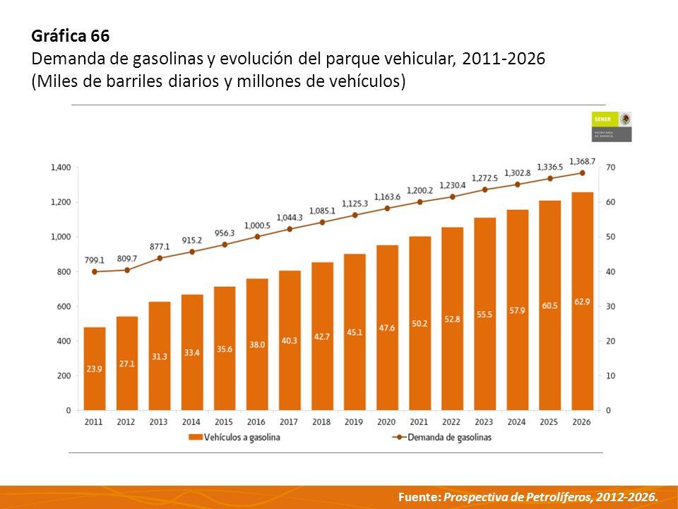 Gráfica 66 Demanda de gasolinas y evolución del parque vehicular, 2011-2026.