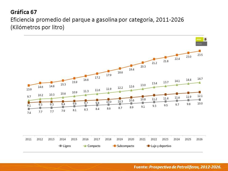 Gráfica 67 Eficiencia promedio del parque a gasolina por categoría, 2011-2026.