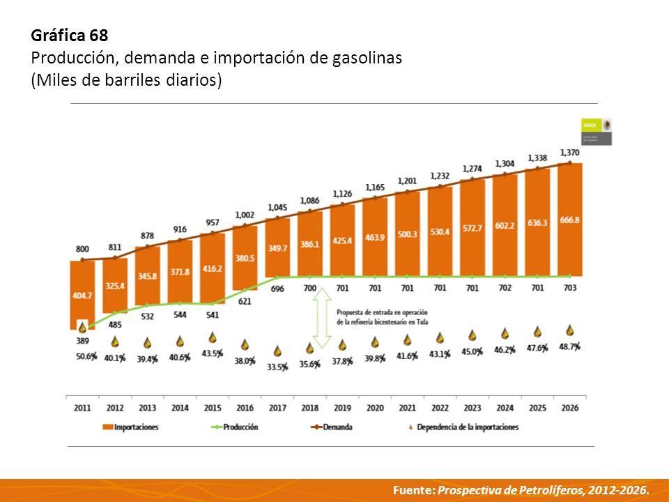 Gráfica 68 Producción, demanda e importación de gasolinas (Miles de barriles diarios)