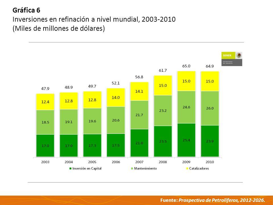 Gráfica 6 Inversiones en refinación a nivel mundial, 2003-2010 (Miles de millones de dólares)
