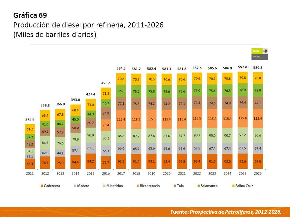 Gráfica 69 Producción de diesel por refinería, 2011-2026 (Miles de barriles diarios)