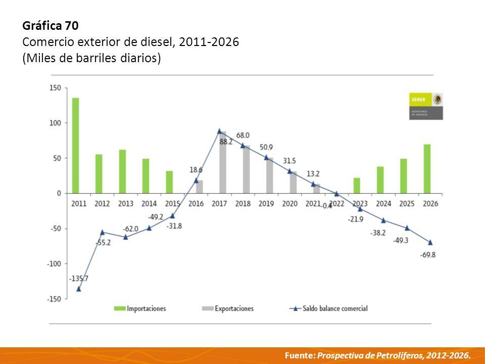 Gráfica 70 Comercio exterior de diesel, 2011-2026 (Miles de barriles diarios)