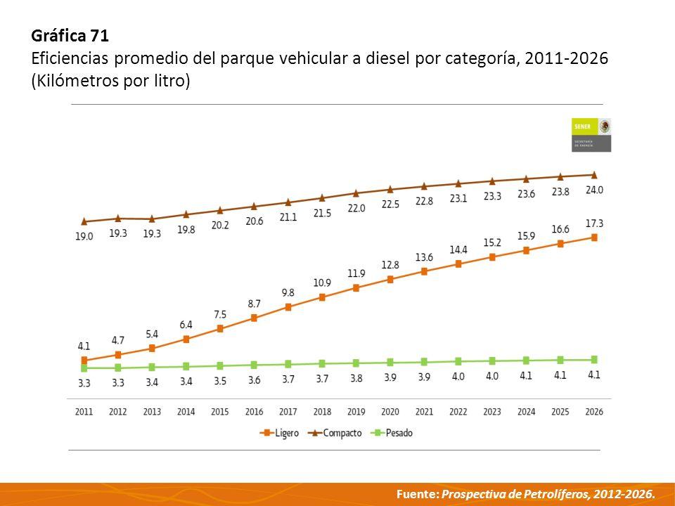 Gráfica 71 Eficiencias promedio del parque vehicular a diesel por categoría, 2011-2026.