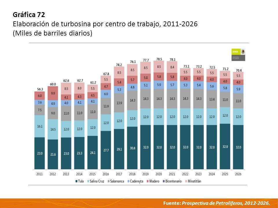 Gráfica 72 Elaboración de turbosina por centro de trabajo, 2011-2026 (Miles de barriles diarios)