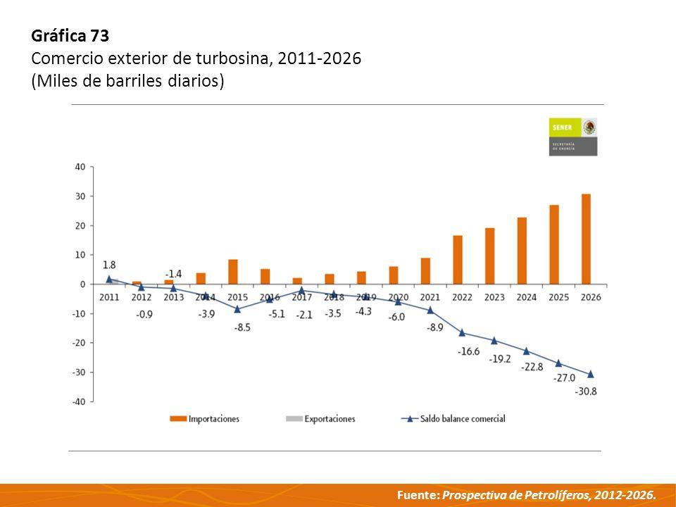 Gráfica 73 Comercio exterior de turbosina, 2011-2026 (Miles de barriles diarios)