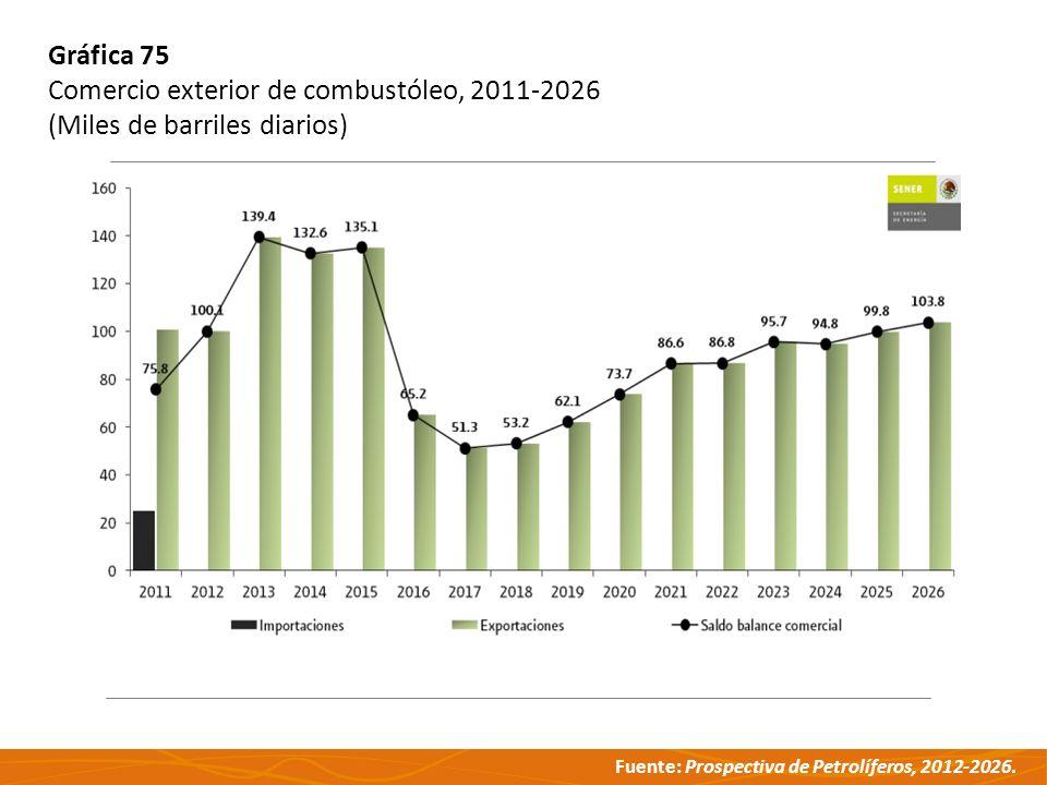 Gráfica 75 Comercio exterior de combustóleo, 2011-2026 (Miles de barriles diarios)