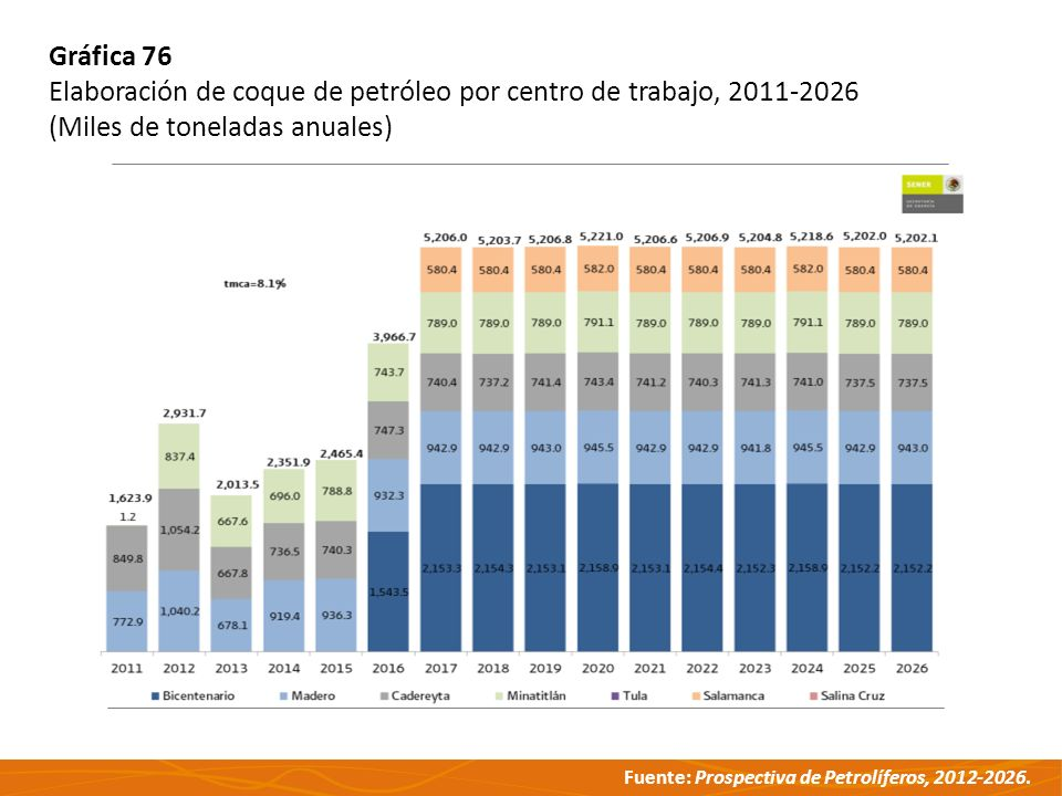 Gráfica 76 Elaboración de coque de petróleo por centro de trabajo, 2011-2026.