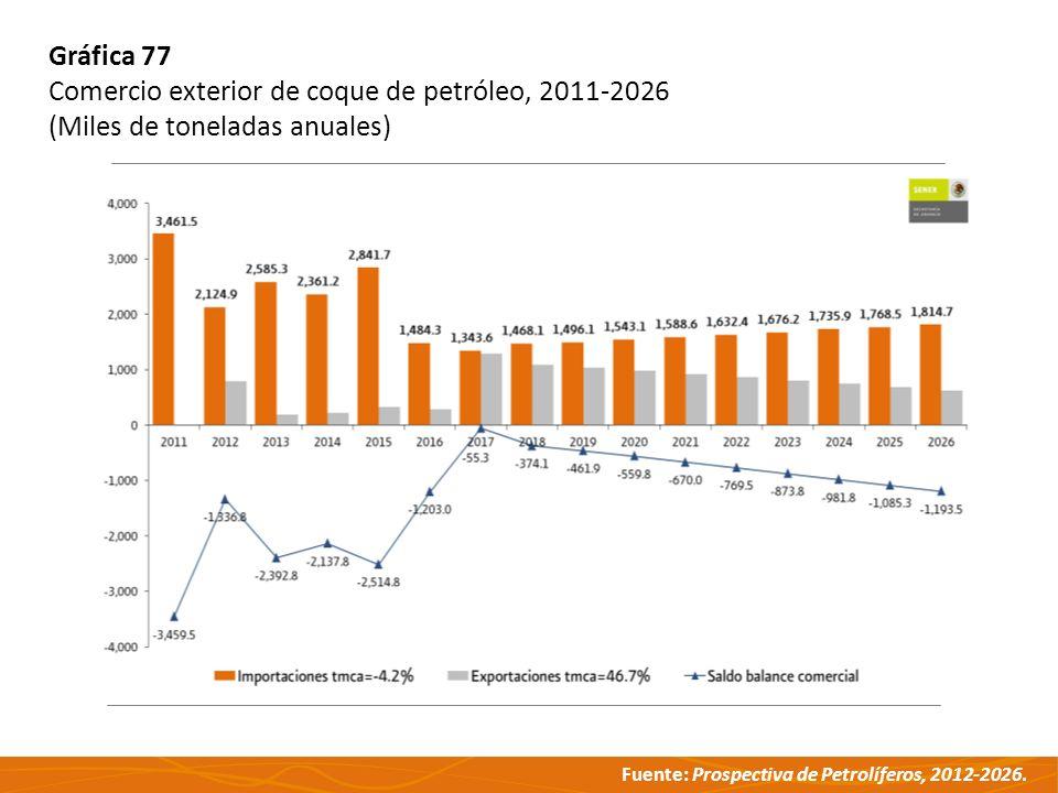 Gráfica 77 Comercio exterior de coque de petróleo, 2011-2026 (Miles de toneladas anuales)