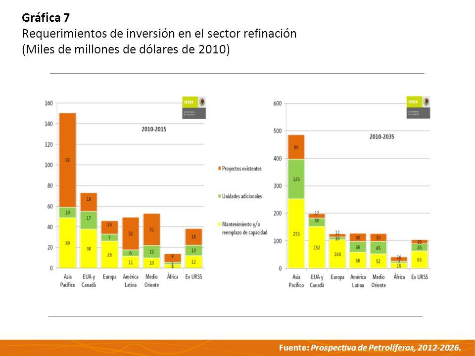 Gráfica 7 Requerimientos de inversión en el sector refinación.