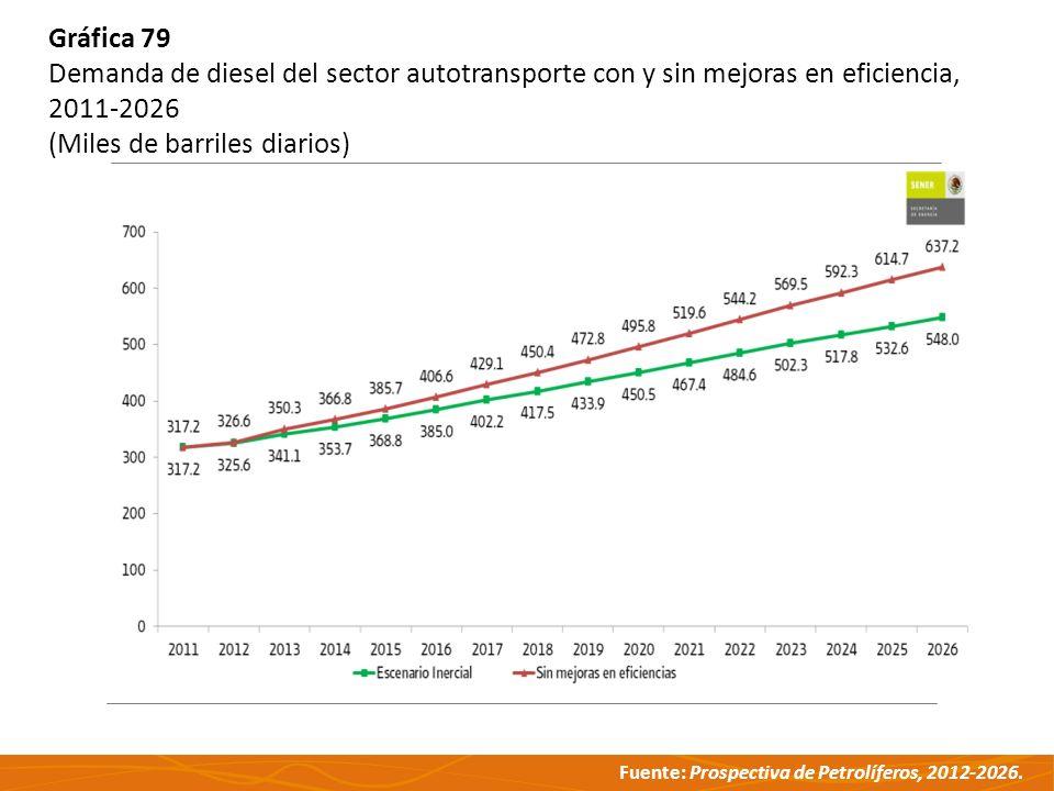 Gráfica 79 Demanda de diesel del sector autotransporte con y sin mejoras en eficiencia, 2011-2026.