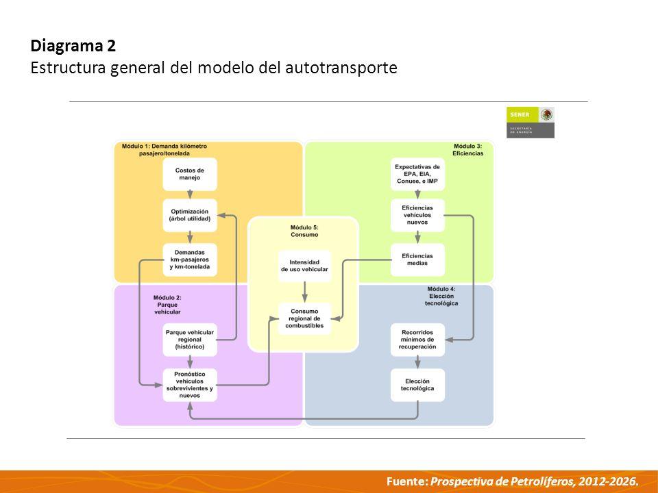 Diagrama 2 Estructura general del modelo del autotransporte