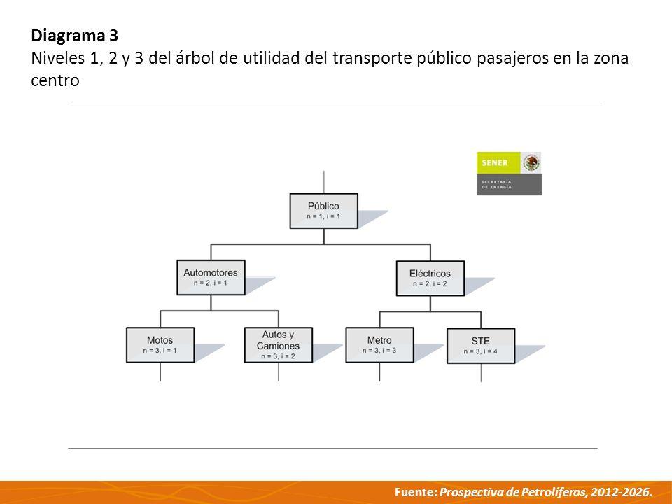 Diagrama 3 Niveles 1, 2 y 3 del árbol de utilidad del transporte público pasajeros en la zona centro.