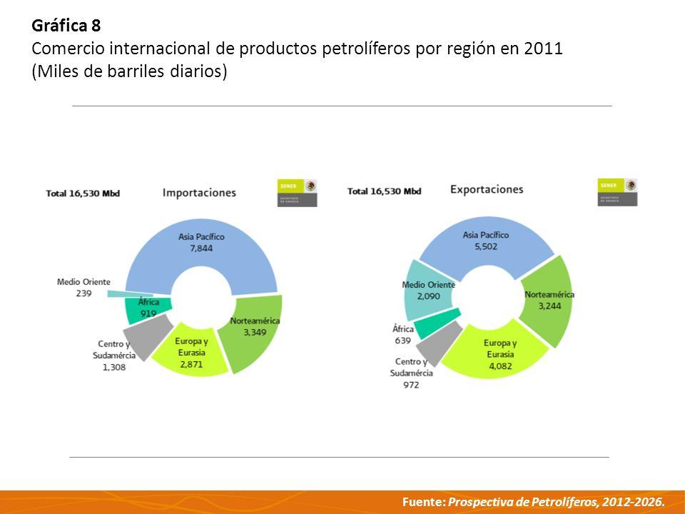 Gráfica 8 Comercio internacional de productos petrolíferos por región en 2011.