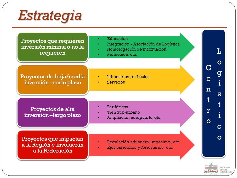Estrategia Centro Logístico