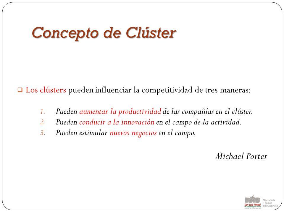 Concepto de Clúster Michael Porter