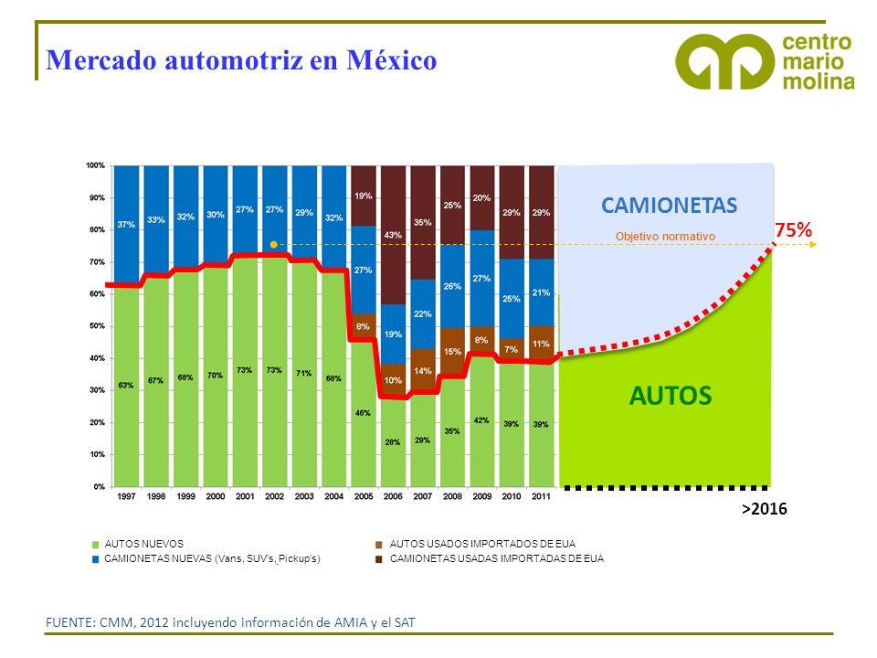 Mercado automotriz en México